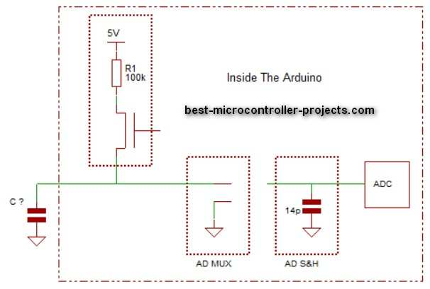 adc touch block diagram operation capacitive touch using adc