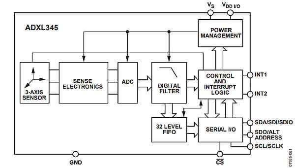 ADXL345 block diagram