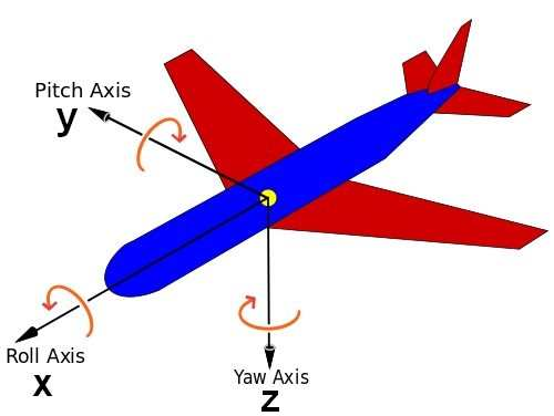 aircraft roll pitch yaw and xyz axes