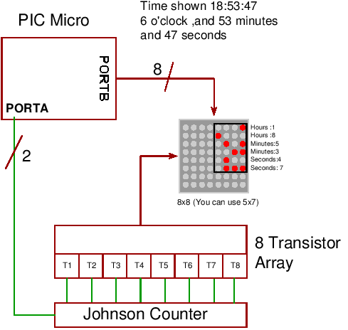 binary clock block diagram