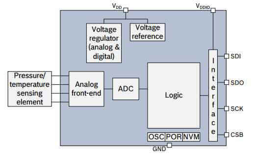 bmp280 pressure sensor block diagram