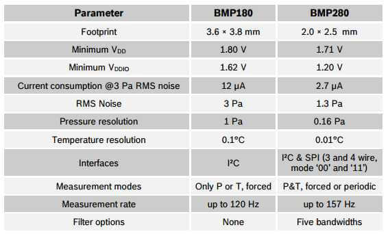 Comparison of BMP280 and BMP180