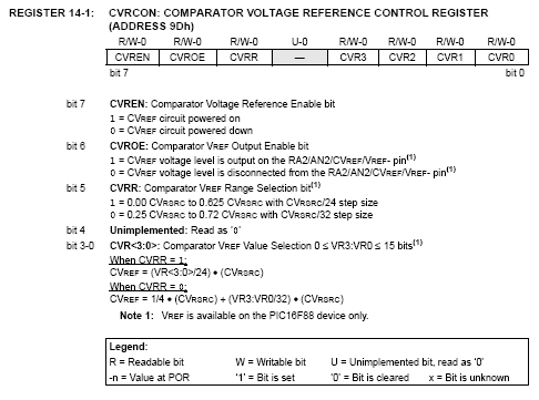 CVRCON voltage reference output control - 16F88