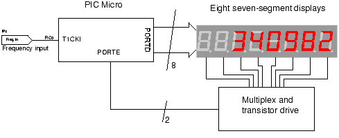 A frequency counter circuit project written in C using TMR1 ... on ring counter circuit diagram, frequency generator, frequency formula, digital watch circuit diagram, frequency counter flow chart, basic circuit diagram, frequency diagram example,