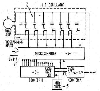 Induction loop vehicle detector figure 3 is a block diagram of a vehicle detector circuit according to the invention for the induction loop vehicle detector ccuart