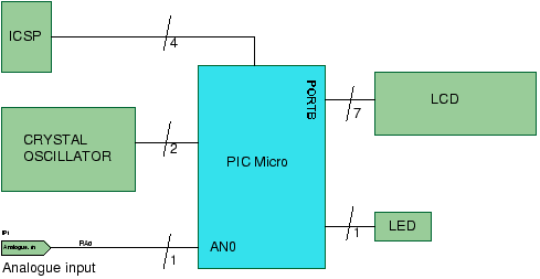 Pic Lcd Volt Meter How To Use The Adc For Voltage