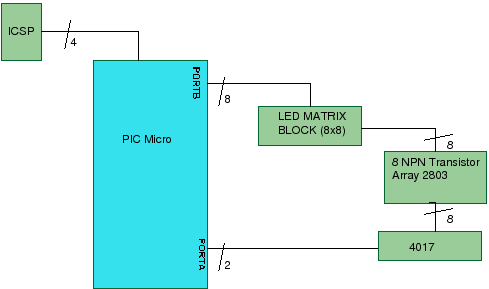a dot matrix led display project for an 8x8 or 5x7 led matrix led dot matrix display hardware block diagram