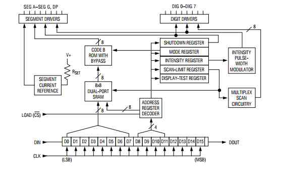 MAX7219 internal block diagram showing how it works.
