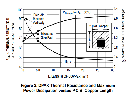 MC78M00 series power dissipation vs copper area
