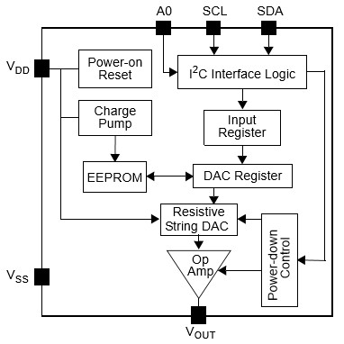 MCp4725 Block Diagram
