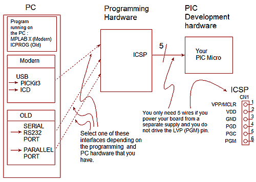 PIC Programming using ICSP