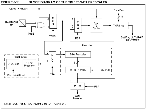 PIC Timer 0 block diagram 33023a.pdf