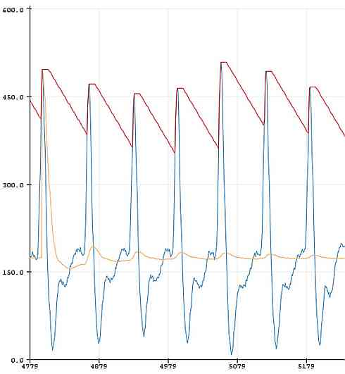 heart rate sensor ppg waveform with average and peak