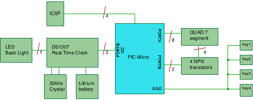 Real Time Clock IC hardware block diagram