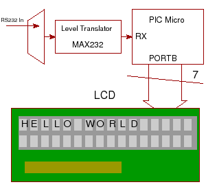 serial lcd block diagram