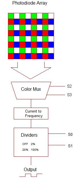 The TCS230 Color Sensing Chip: How it works and how to use it