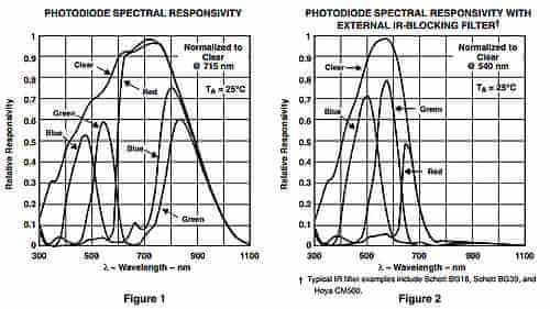 tcs230 spectral response and response with IR               filter