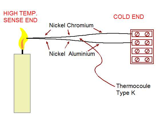 Type K Material for thermocouple