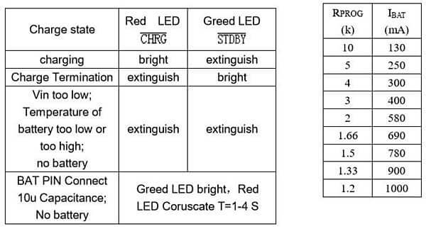 tp4056 led status and rprog table