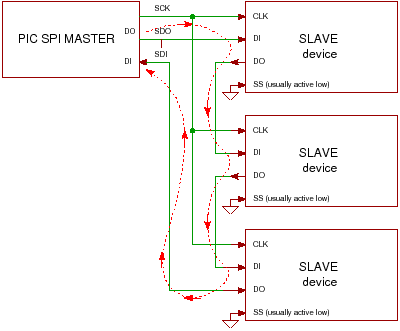 Spi Interface A Tutorial On Spi Daisy Chaining And Chip